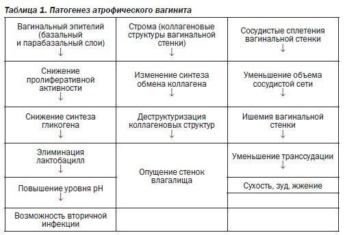 vlagalishniy-zapah-starcheskoy-mochi-pri-menopauze