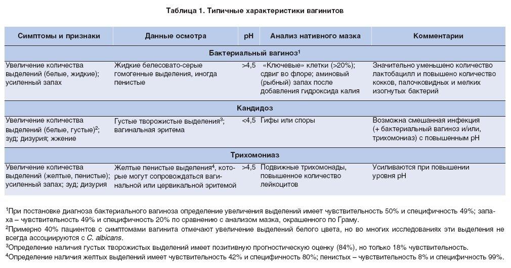 Желтые выделения у женщин без запаха: причины и лечение Miss W.ru
